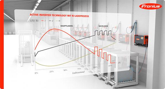Sistema de carga de baterias fronius akkubatt